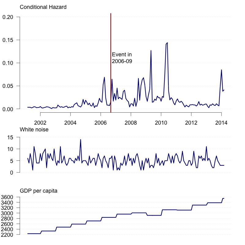 Research | MI Regression