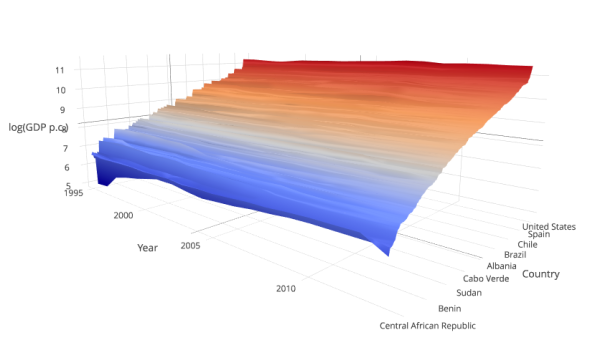 3d surface plot of logged GDP per capita